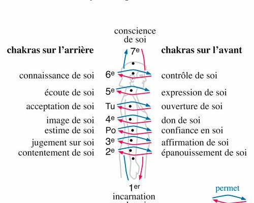 chakras-symbolique